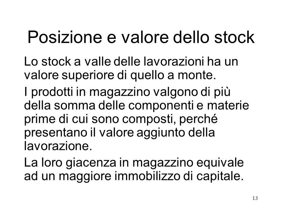 13 Posizione e valore dello stock Lo stock a valle delle lavorazioni ha un valore superiore di quello a monte. I prodotti in magazzino valgono di più