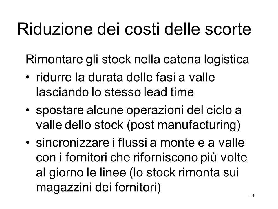 14 Riduzione dei costi delle scorte Rimontare gli stock nella catena logistica ridurre la durata delle fasi a valle lasciando lo stesso lead time spos