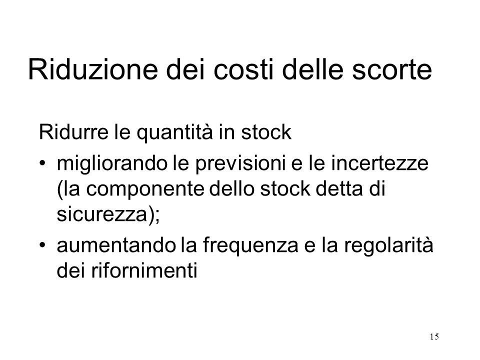 15 Riduzione dei costi delle scorte Ridurre le quantità in stock migliorando le previsioni e le incertezze (la componente dello stock detta di sicurez