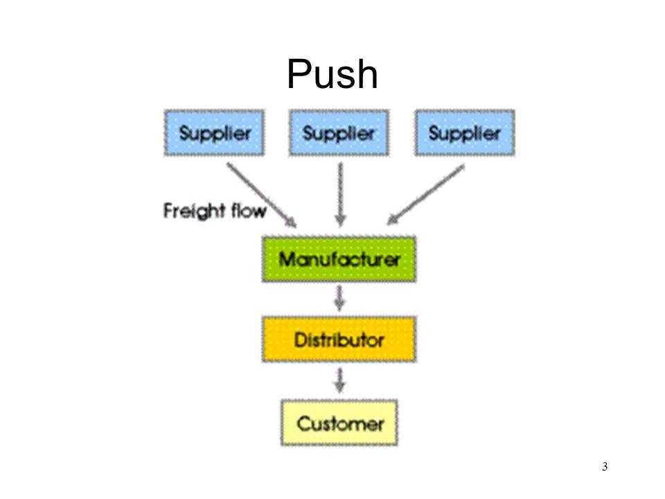 3 Push