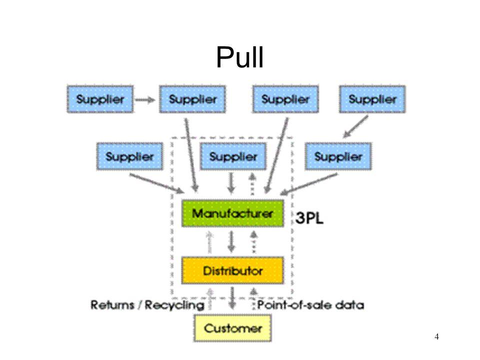 4 Pull
