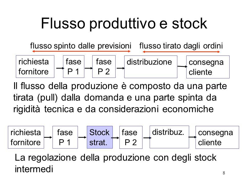 8 La regolazione della produzione con degli stock intermedi fase P 1 fase P 2 richiesta fornitore consegna cliente Stock strat. distribuz. fase P 1 fa