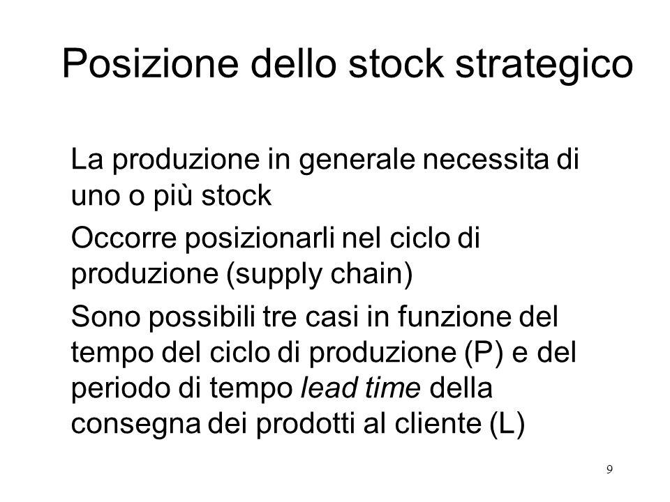9 Posizione dello stock strategico La produzione in generale necessita di uno o più stock Occorre posizionarli nel ciclo di produzione (supply chain)