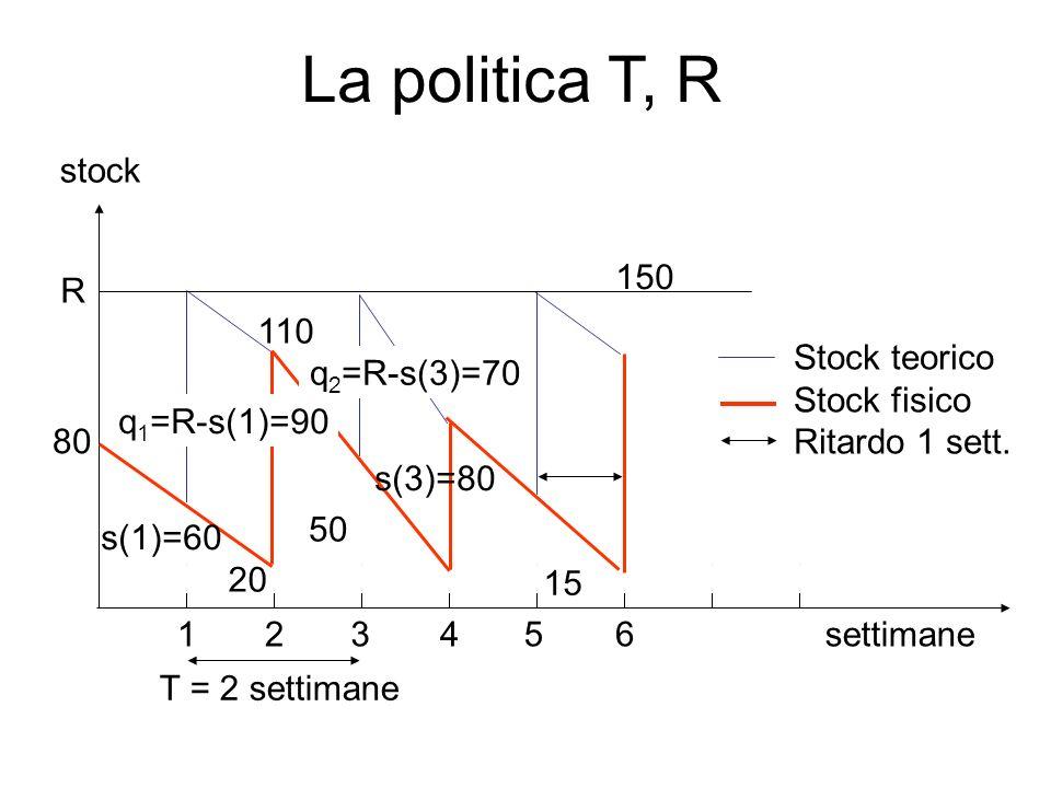 La politica T, R settimane 110 15 50 80 20 12345 T = 2 settimane 6 stock Stock teorico Stock fisico Ritardo 1 sett. R q 1 =R-s(1)=90 q 2 =R-s(3)=70 s(