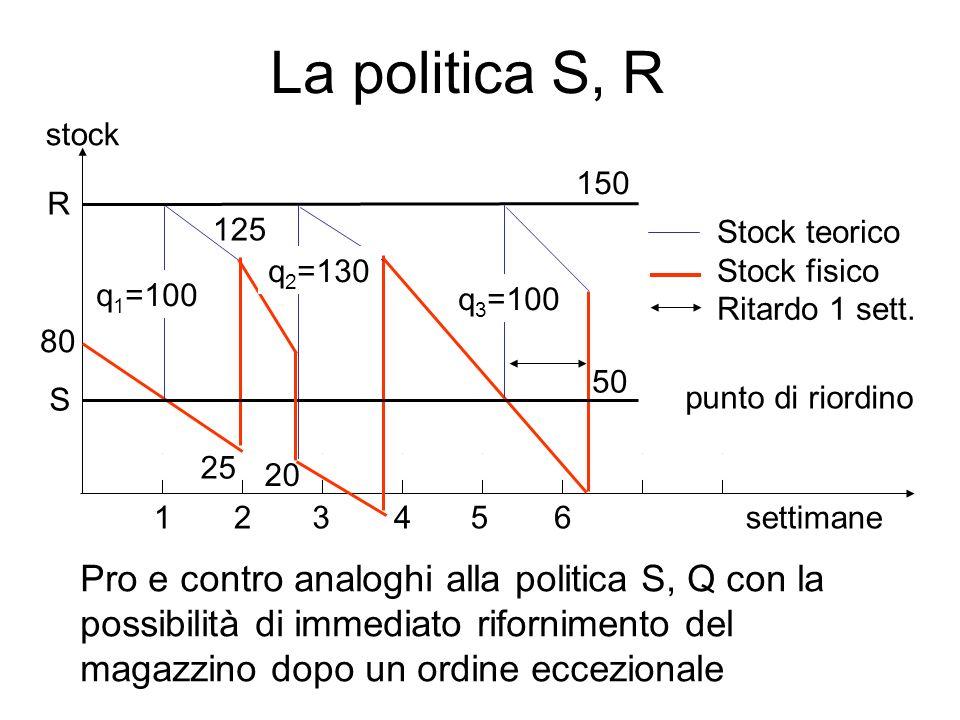 La politica S, R settimane 125 50 80 25 123456 Stock teorico Stock fisico Ritardo 1 sett. R 150 stock punto di riordino S q 1 =100 q 2 =130 20 q 3 =10
