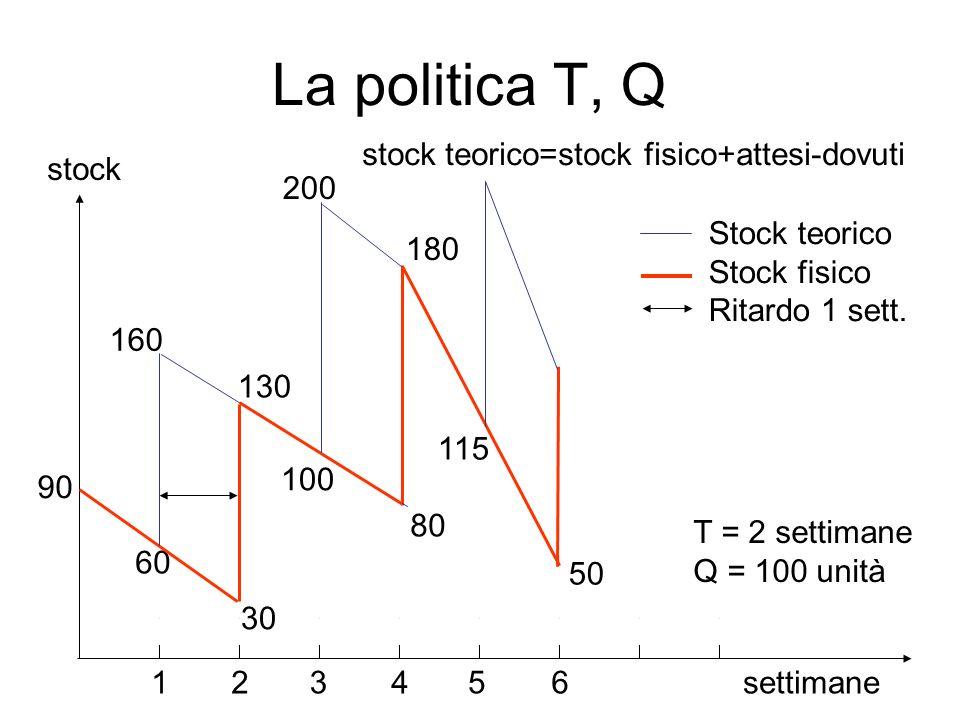 La politica T, Q settimane 90 130 80 50 115 100 160 30 60 200 12345 180 T = 2 settimane Q = 100 unità 6 stock Stock teorico Stock fisico Ritardo 1 set