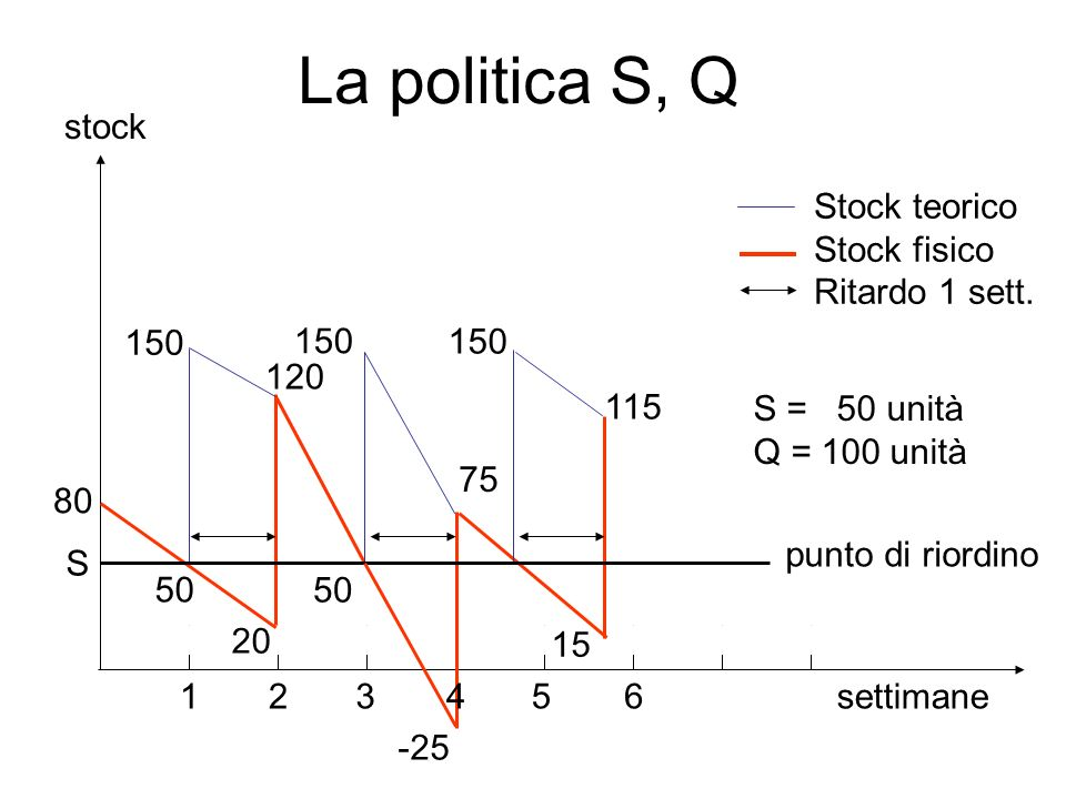 La politica S, Q settimane 120 -25 15 75 50 150 80 20 50 150 12345 S = 50 unità Q = 100 unità 6 stock punto di riordino Stock teorico Stock fisico Rit
