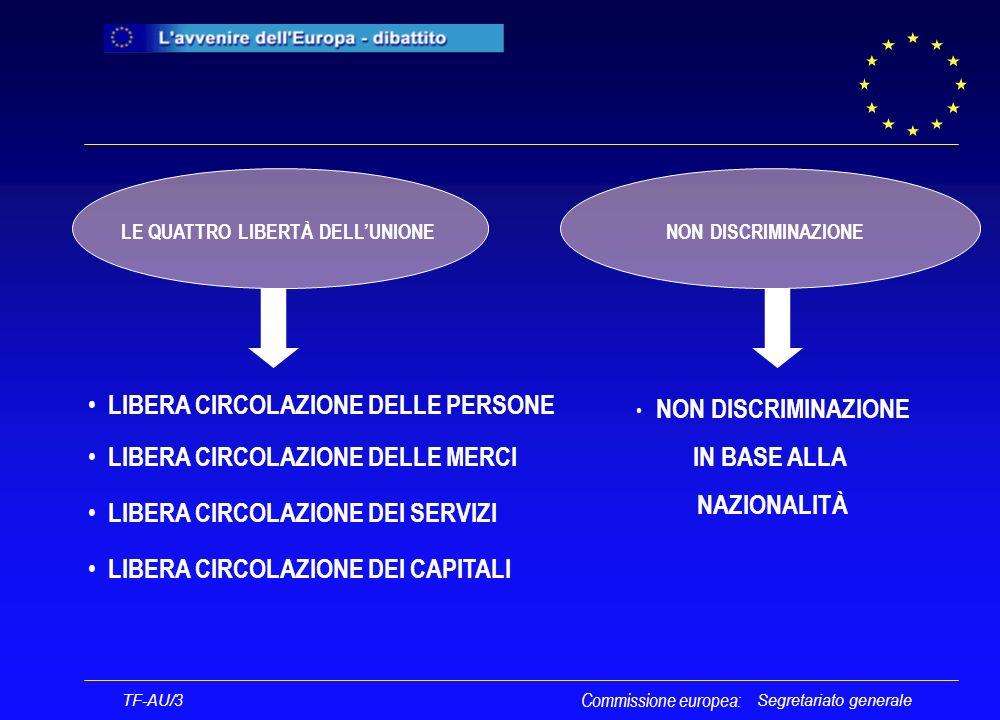 Segretariato generale LIBERA CIRCOLAZIONE DELLE PERSONE LIBERA CIRCOLAZIONE DELLE MERCI LIBERA CIRCOLAZIONE DEI SERVIZI LE QUATTRO LIBERTÀ DELLUNIONE LIBERA CIRCOLAZIONE DEI CAPITALI NON DISCRIMINAZIONE IN BASE ALLA NAZIONALITÀ Commissione europea: TF-AU/3