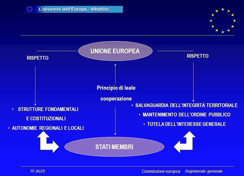 Segretariato generale Personalità giuridica dellUnione Commissione europea: TF-AU/3