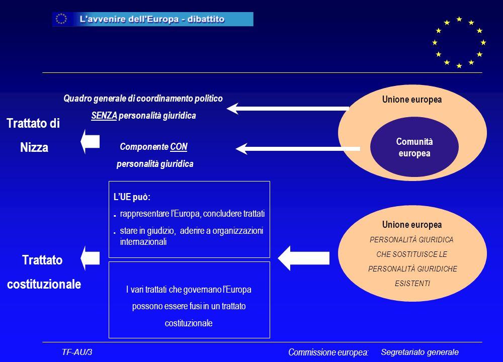 Segretariato generale TF-AU/3 Commissione europea: Titolo II Diritti fondamentali e cittadinanza dell UE Inserimento della Carta dei diritti fondamentali La cittadinanza dellUnione si aggiunge alla cittadinanza nazionale LUnione persegue ladesione alla CEDU