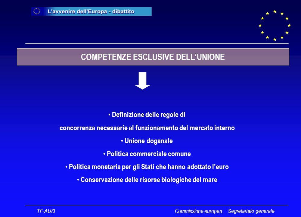 Segretariato generale Definizione delle regole di concorrenza necessarie al funzionamento del mercato interno Unione doganale Politica commerciale comune Politica monetaria per gli Stati che hanno adottato leuro Conservazione delle risorse biologiche del mare TF-AU/3 Commissione europea: COMPETENZE ESCLUSIVE DELLUNIONE