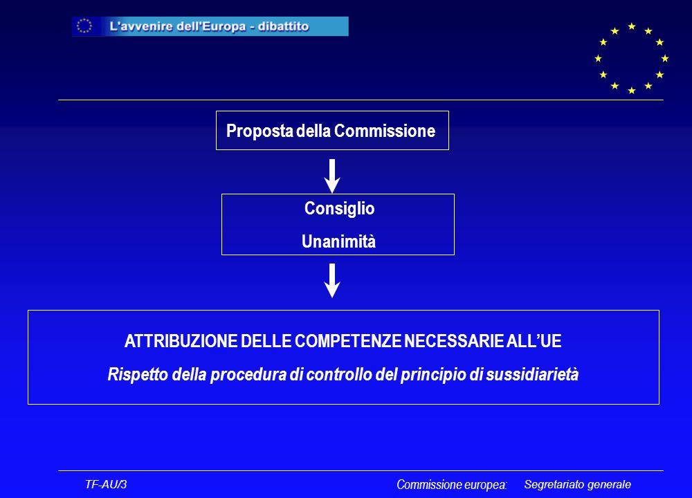 Segretariato generale Commissione europea: TF-AU/3 Proposta della Commissione Consiglio Unanimità ATTRIBUZIONE DELLE COMPETENZE NECESSARIE ALLUE Rispetto della procedura di controllo del principio di sussidiarietà