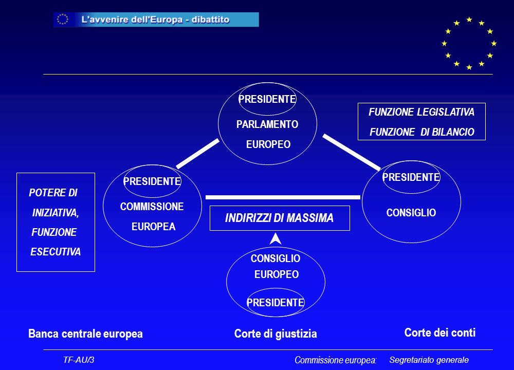 Segretariato generale TF-AU/3 Commissione europea: PARLAMENTO EUROPEO PRESIDENTE COMMISSIONE EUROPEA PRESIDENTE CONSIGLIO PRESIDENTE FUNZIONE LEGISLATIVA FUNZIONE DI BILANCIO POTERE DI INIZIATIVA, FUNZIONE ESECUTIVA CONSIGLIO EUROPEO PRESIDENTE INDIRIZZI DI MASSIMA Corte di giustizia Banca centrale europea Corte dei conti