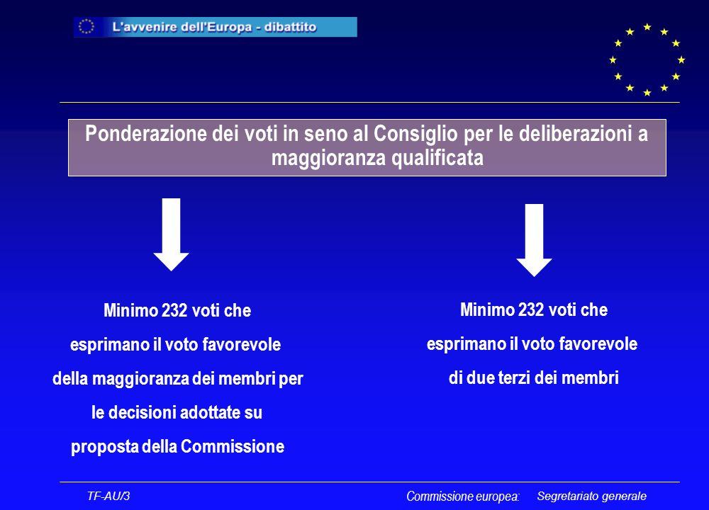 Segretariato generale Il Parlamento europeo TF-AU/3 Commissione europea: La rappresentanza dei cittadini europei