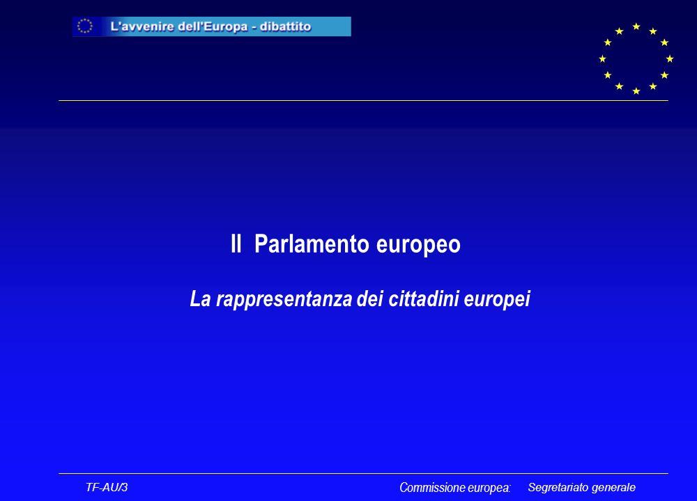 Segretariato generale TF-AU/3 SUFFRAGIO UNIVERSALE DIRETTO PARLAMENTO EUROPEO numero dei membri non superiore a 736 5 ANNI Elezione del presidente della Commissione Elezione del presidente del Parlamento FUNZIONE LEGISLATIVA CONDIVISA CON IL CONSIGLIO Commissione europea: Ufficio di presidenza AUTORITÀ DI BILANCIO CONDIVISA CON IL CONSIGLIO FUNZIONE CONSULTIVA CONTROLLO POLITICO Voto di approvazione del collegio che costituisce la Commissione Mozione di censura nei confronti della Commissione