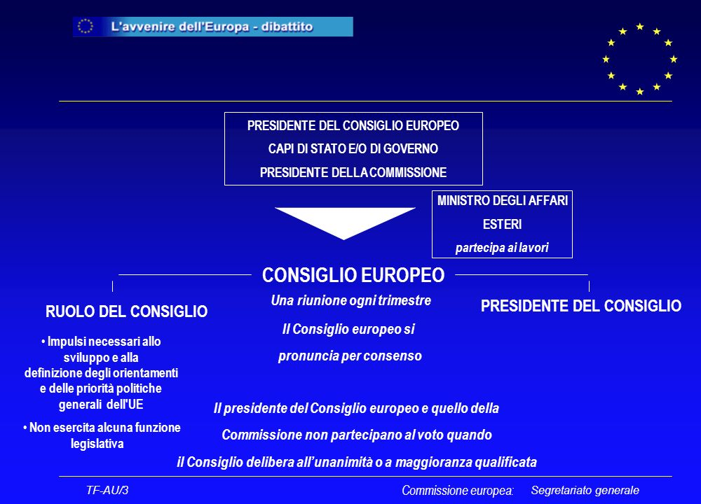 Segretariato generale Il presidente del Consiglio europeo TF-AU/3 Commissione europea: