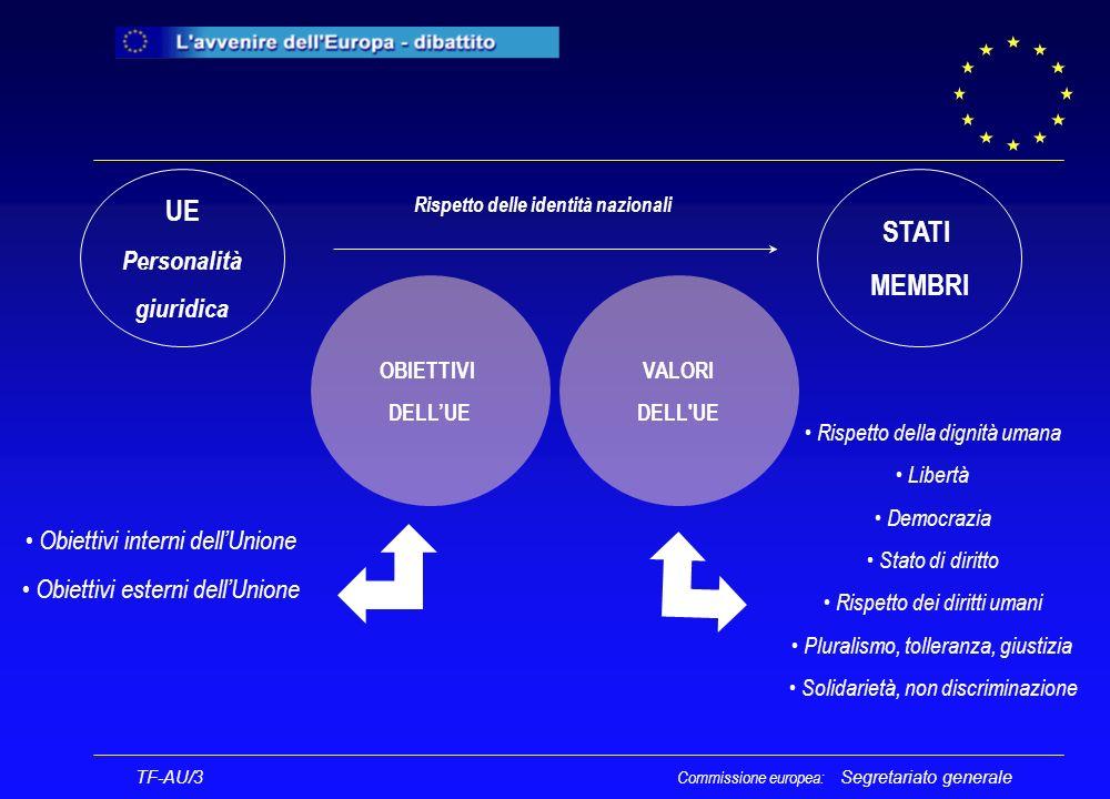 Segretariato generale TF-AU/3 Molteplici obiettivi Commissione europea: Promuovere la pace, i valori dellUE e il benessere dei suoi popoli Obiettivi interni dellUnione Obiettivi esterni dellUnione