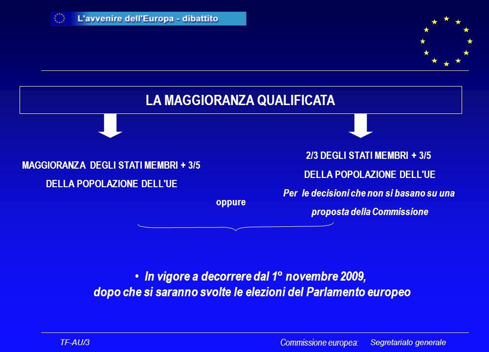 Segretariato generale CONSIGLIO Allunanimità è possibile il passaggio dal voto allunanimità al voto a maggioranza qualificata Allunanimità è possibile estendere la procedura di codecisione a settori ai quali ancora non si applica TF-AU/3 Commissione europea: LA NORMA PASSERELLA