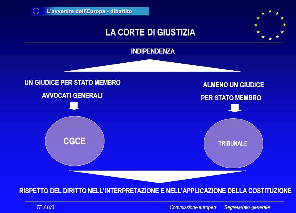 Segretariato generale LA CORTE DI GIUSTIZIA CGCE TRIBUNALE RISPETTO DEL DIRITTO NELLINTERPRETAZIONE E NELLAPPLICAZIONE DELLA COSTITUZIONE UN GIUDICE PER STATO MEMBRO AVVOCATI GENERALI ALMENO UN GIUDICE PER STATO MEMBRO INDIPENDENZA TF-AU/3 Commissione europea: