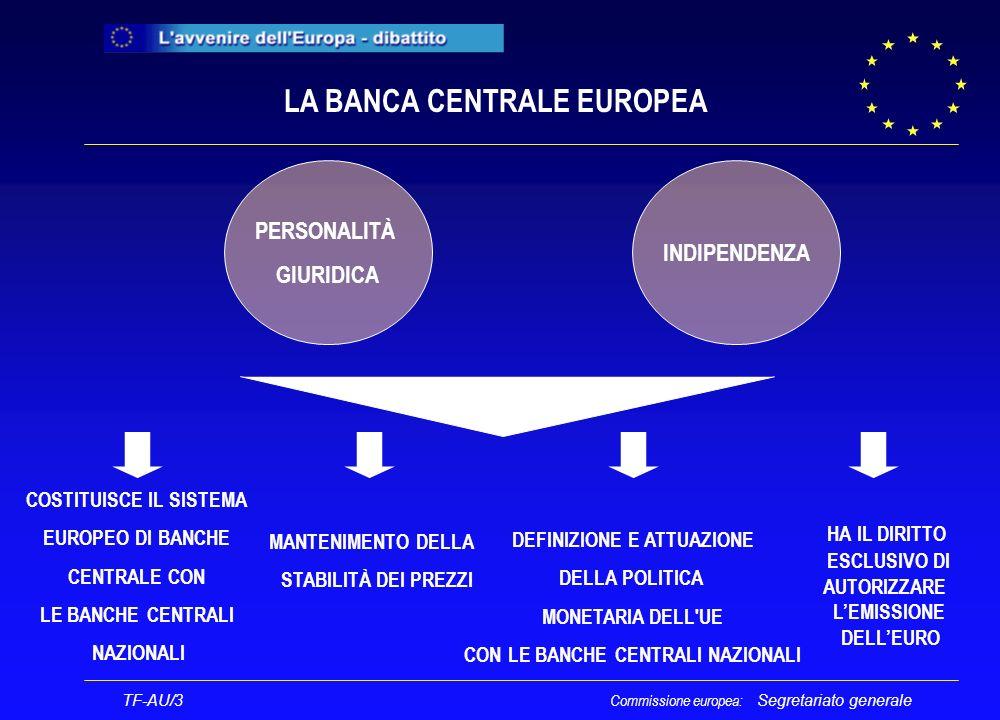 Segretariato generale LA BANCA CENTRALE EUROPEA COSTITUISCE IL SISTEMA EUROPEO DI BANCHE CENTRALE CON LE BANCHE CENTRALI NAZIONALI MANTENIMENTO DELLA STABILITÀ DEI PREZZI DEFINIZIONE E ATTUAZIONE DELLA POLITICA MONETARIA DELL UE CON LE BANCHE CENTRALI NAZIONALI HA IL DIRITTO ESCLUSIVO DI AUTORIZZARE LEMISSIONE DELLEURO TF-AU/3 PERSONALITÀ GIURIDICA INDIPENDENZA Commissione europea: