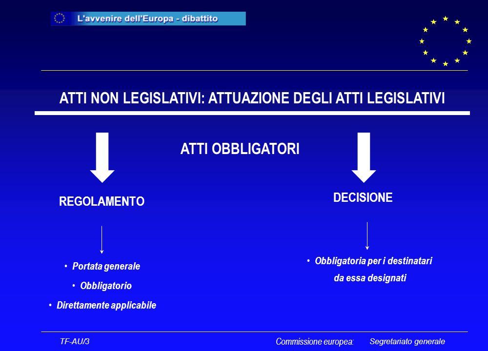 Segretariato generale ATTI NON LEGISLATIVI: ATTUAZIONE DEGLI ATTI LEGISLATIVI REGOLAMENTO DECISIONE Portata generale Obbligatorio Direttamente applicabile Obbligatoria per i destinatari da essa designati ATTI OBBLIGATORI TF-AU/3 Commissione europea: