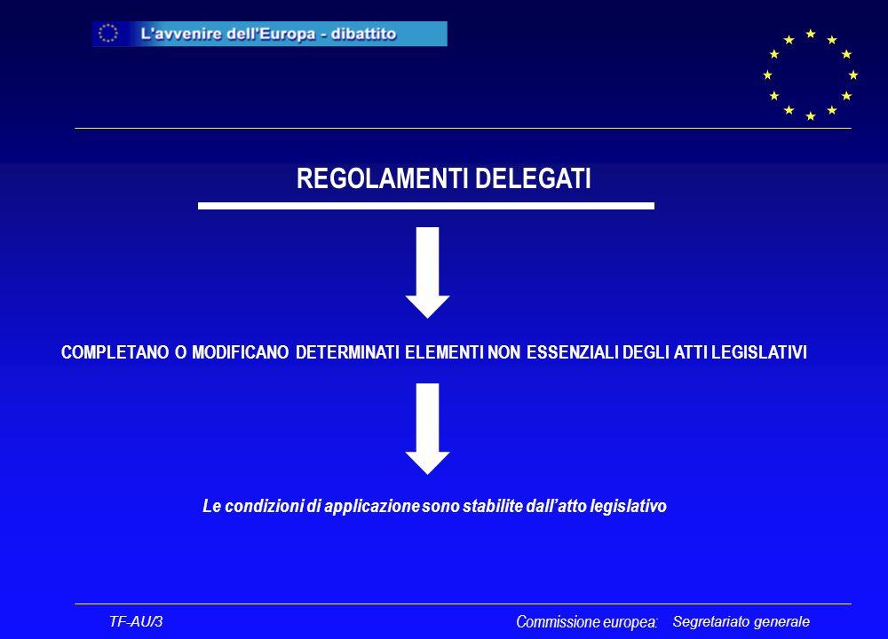 Segretariato generale REGOLAMENTI DELEGATI COMPLETANO O MODIFICANO DETERMINATI ELEMENTI NON ESSENZIALI DEGLI ATTI LEGISLATIVI Le condizioni di applicazione sono stabilite dallatto legislativo TF-AU/3 Commissione europea: