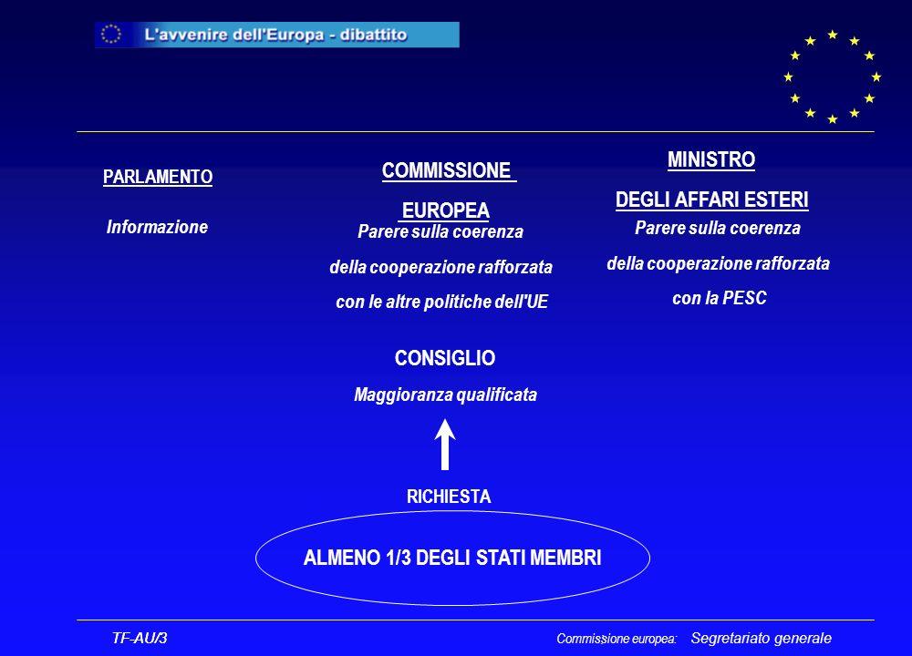 Segretariato generale TF-AU/3 Commissione europea: TF-AU/3 : CONSIGLIO Maggioranza qualificata COMMISSIONE EUROPEA ALMENO 1/3 DEGLI STATI MEMBRI PARLAMENTO MINISTRO DEGLI AFFARI ESTERI Parere sulla coerenza della cooperazione rafforzata con la PESC Parere sulla coerenza della cooperazione rafforzata con le altre politiche dell UE Informazione RICHIESTA