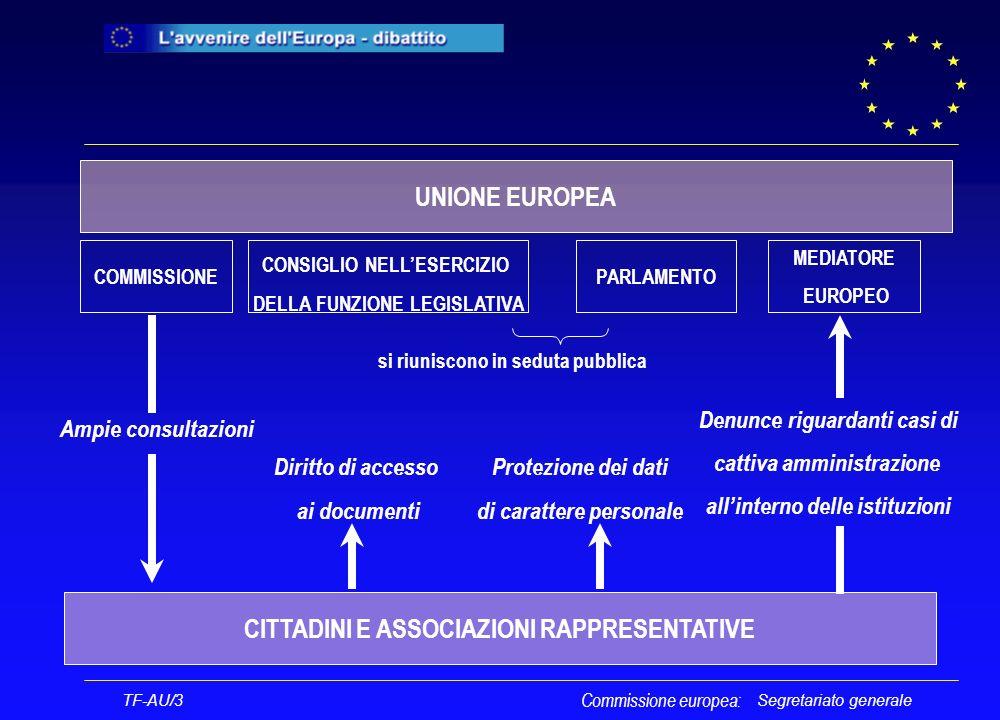 Segretariato generale Commissione europea: TF-AU/3 UNIONE EUROPEA COMMISSIONEPARLAMENTO CONSIGLIO NELLESERCIZIO DELLA FUNZIONE LEGISLATIVA si riuniscono in seduta pubblica CITTADINI E ASSOCIAZIONI RAPPRESENTATIVE Ampie consultazioni MEDIATORE EUROPEO Denunce riguardanti casi di cattiva amministrazione allinterno delle istituzioni Diritto di accesso ai documenti Protezione dei dati di carattere personale