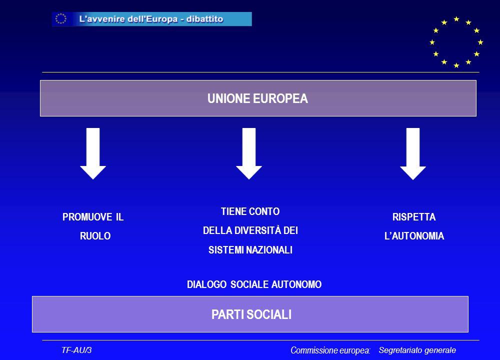 Segretariato generale TF-AU/3 Commissione europea: UNIONE EUROPEA PARTI SOCIALI PROMUOVE IL RUOLO TIENE CONTO DELLA DIVERSITÀ DEI SISTEMI NAZIONALI RISPETTA LAUTONOMIA DIALOGO SOCIALE AUTONOMO