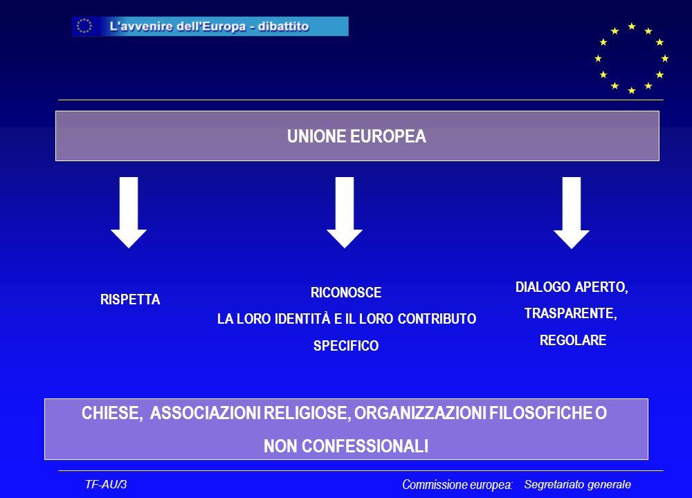 Segretariato generale TF-AU/3 Commissione europea: UNIONE EUROPEA CHIESE, ASSOCIAZIONI RELIGIOSE, ORGANIZZAZIONI FILOSOFICHE O NON CONFESSIONALI RISPETTA RICONOSCE LA LORO IDENTITÀ E IL LORO CONTRIBUTO SPECIFICO DIALOGO APERTO, TRASPARENTE, REGOLARE