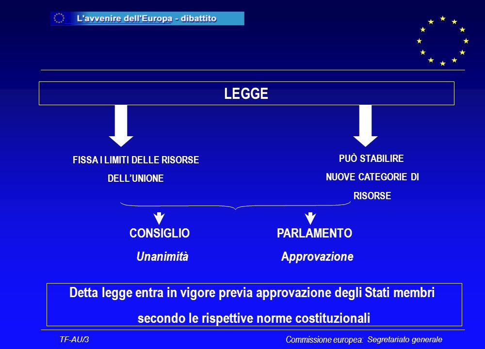 Segretariato generale Commissione europea: TF-AU/3 Procedura di bilancio