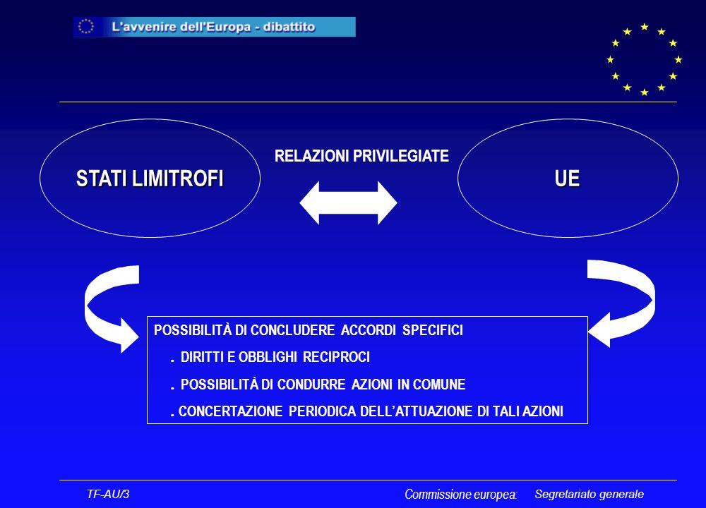 Segretariato generale UE STATI LIMITROFI RELAZIONI PRIVILEGIATE POSSIBILITÀ DI CONCLUDERE ACCORDI SPECIFICI l DIRITTI E OBBLIGHI RECIPROCI l POSSIBILITÀ DI CONDURRE AZIONI IN COMUNE l CONCERTAZIONE PERIODICA DELLATTUAZIONE DI TALI AZIONI TF-AU/3 Commissione europea:
