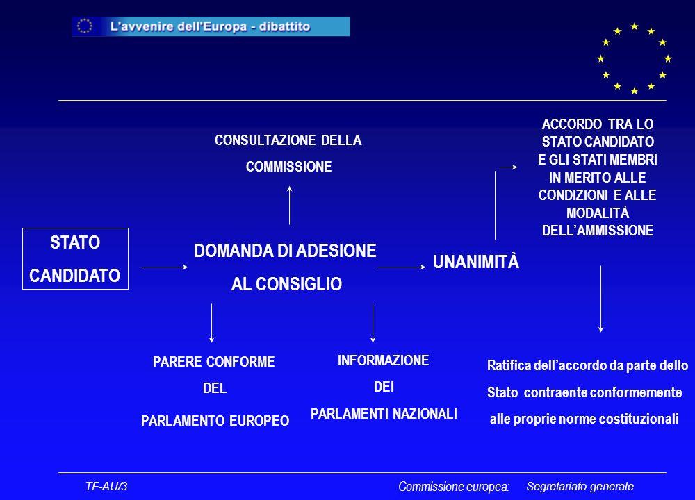 Segretariato generale STATO CANDIDATO DOMANDA DI ADESIONE AL CONSIGLIO CONSULTAZIONE DELLA COMMISSIONE PARERE CONFORME DEL PARLAMENTO EUROPEO UNANIMITÀ TF-AU/3 Commissione europea: ACCORDO TRA LO STATO CANDIDATO E GLI STATI MEMBRI IN MERITO ALLE CONDIZIONI E ALLE MODALITÀ DELLAMMISSIONE Ratifica dellaccordo da parte dello Stato contraente conformemente alle proprie norme costituzionali INFORMAZIONE DEI PARLAMENTI NAZIONALI