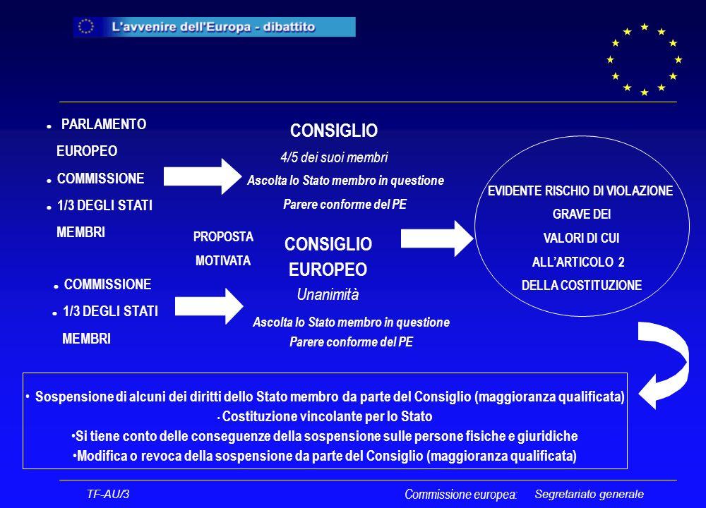 Segretariato generale l PARLAMENTO EUROPEO l COMMISSIONE l 1/3 DEGLI STATI MEMBRI PROPOSTA MOTIVATA CONSIGLIO 4/5 dei suoi membri Ascolta lo Stato membro in questione Parere conforme del PE TF-AU/3 CONSIGLIO EUROPEO Unanimità Ascolta lo Stato membro in questione Parere conforme del PE l COMMISSIONE l 1/3 DEGLI STATI MEMBRI EVIDENTE RISCHIO DI VIOLAZIONE GRAVE DEI VALORI DI CUI ALLARTICOLO 2 DELLA COSTITUZIONE Sospensione di alcuni dei diritti dello Stato membro da parte del Consiglio (maggioranza qualificata) Costituzione vincolante per lo Stato Si tiene conto delle conseguenze della sospensione sulle persone fisiche e giuridiche Modifica o revoca della sospensione da parte del Consiglio (maggioranza qualificata) Commissione europea: