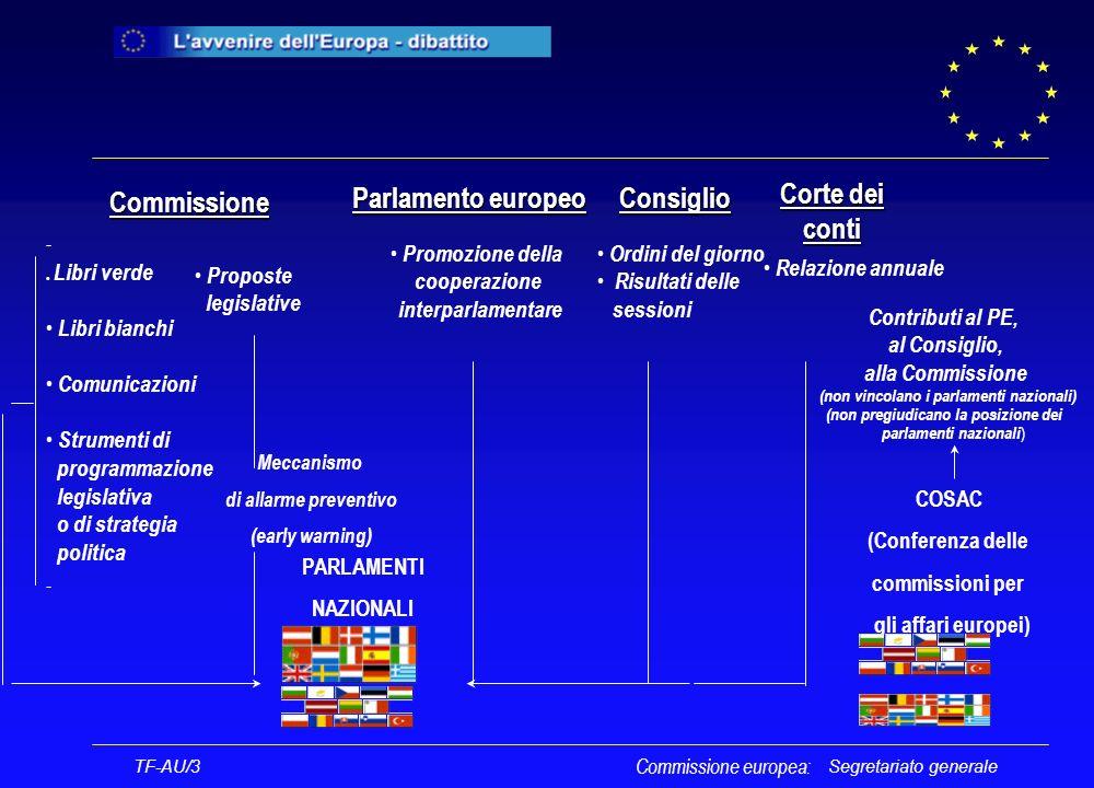 Segretariato generale Commissione Commissione l Libri verde Libri bianchi Comunicazioni Strumenti di programmazione legislativa o di strategia politica Proposte legislative Ordini del giorno Risultati delle sessioni Relazione annuale Promozione della cooperazione interparlamentare Parlamento europeo Consiglio Contributi al PE, al Consiglio, alla Commissione (non vincolano i parlamenti nazionali) (non pregiudicano la posizione dei parlamenti nazionali ) PARLAMENTI NAZIONALI COSAC (Conferenza delle commissioni per gli affari europei) TF-AU/3 Corte dei Corte deiconti Meccanismo di allarme preventivo (early warning) Commissione europea: