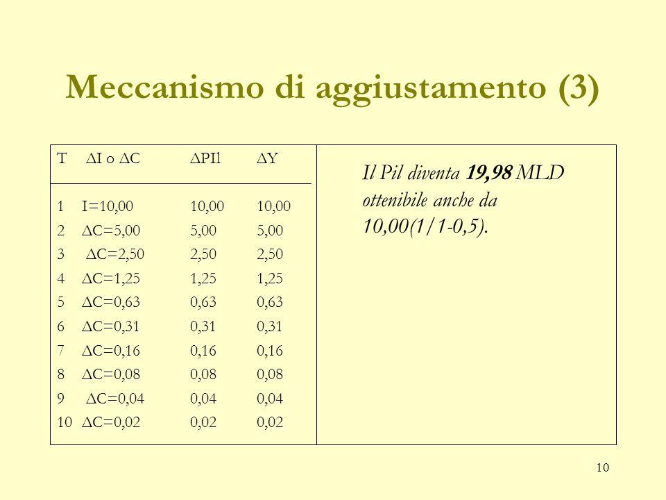 9 Meccanismo di aggiustamento (2) T ΔI o ΔCΔPIlΔY 1ΔI=10,00 10,00 10,00 2 ΔC=5,00 5,00 5,00 3 ΔC= .