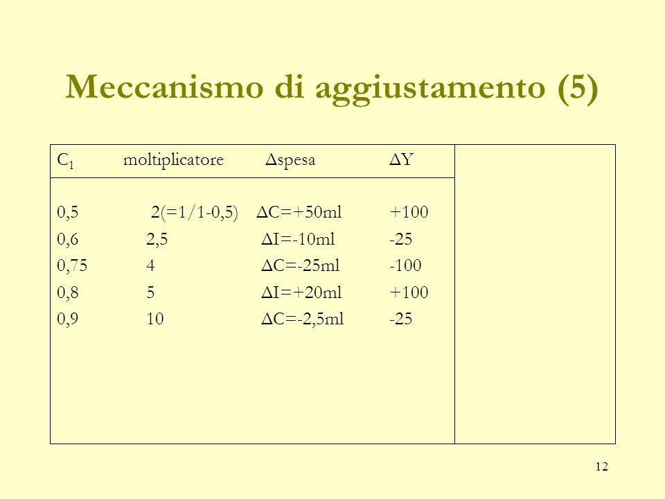 11 Meccanismo di aggiustamento (4) C 1 moltiplicatore ΔspesaΔY 0,5 ΔC=+50ml.
