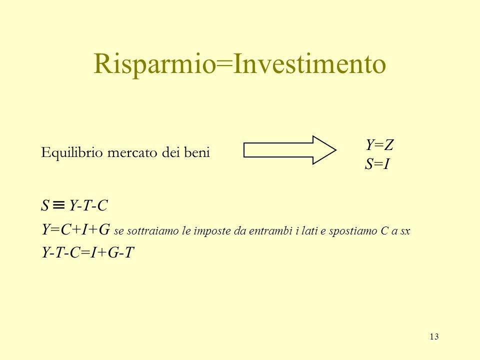 12 Meccanismo di aggiustamento (5) C 1 moltiplicatore ΔspesaΔY 0,5 2(=1/1-0,5)ΔC=+50ml+100 0,6 2,5 ΔI=-10ml-25 0,75 4 ΔC=-25ml-100 0,8 5 ΔI=+20ml+100 0,9 10 ΔC=-2,5ml-25