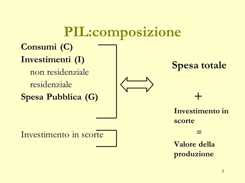 3 PIL:composizione Consumi (C) Investimenti (I) non residenziale residenziale Spesa Pubblica (G) Investimento in scorte Spesa totale + Investimento in scorte = Valore della produzione