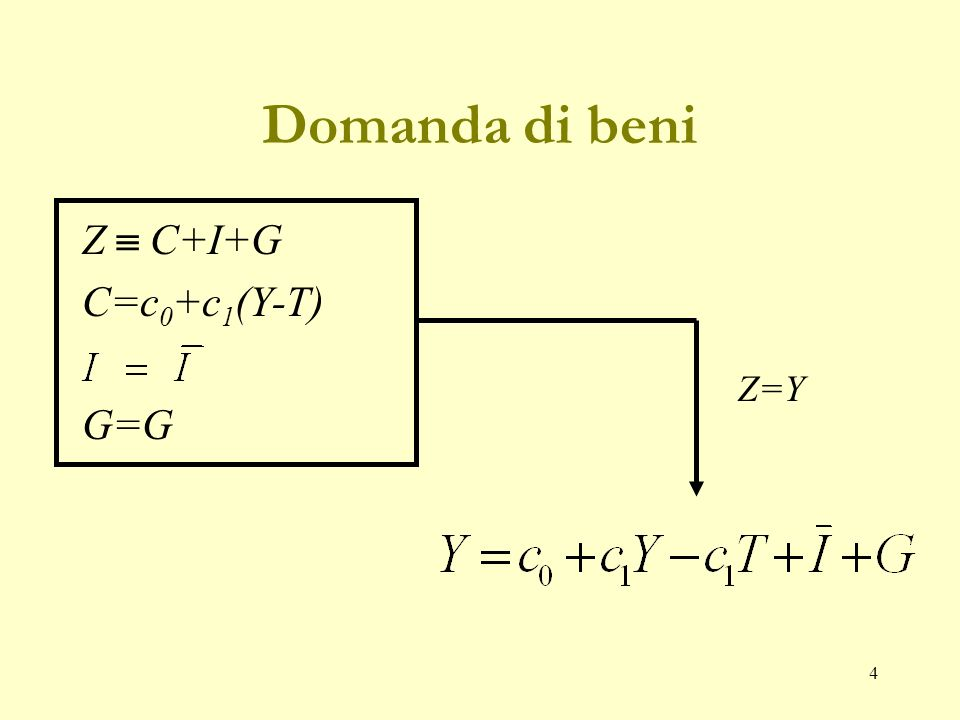 14 Risparmio=Investimento (2) Equilibrio mercato dei beni S= I+G-T ove G-T è risparmio pubblico oppure I=S+(T-G) Se S=Y-T-C allora S=Y-T-c 0 -c 1 (Y-T) S=-c 0 +(1-c 1 )(Y-T) I=-c 0 +(1-c 1 )(Y-T)+(T-G)Y=1/1-c 1 (c 0 +I+G-c 1 T) Y=Z S=I