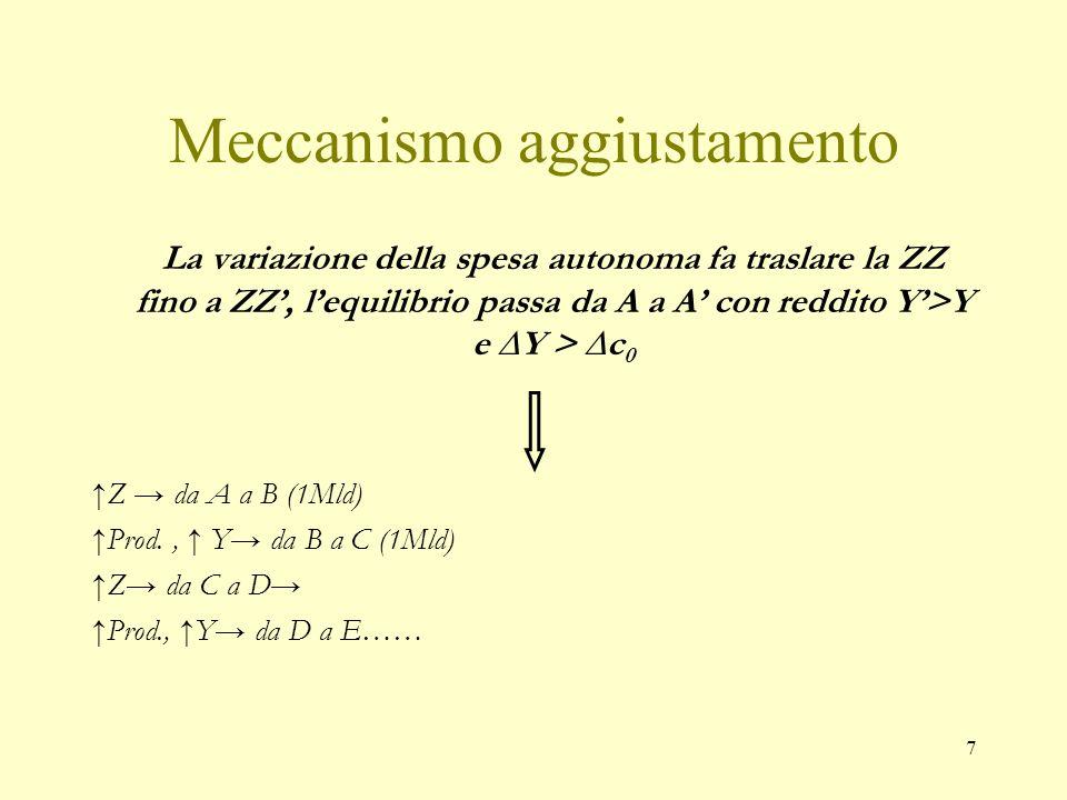 7 Meccanismo aggiustamento La variazione della spesa autonoma fa traslare la ZZ fino a ZZ, lequilibrio passa da A a A con reddito Y>Y e Y > c 0 Z da A a B (1Mld) Prod., Y da B a C (1Mld) Z da C a D Prod., Y da D a E……