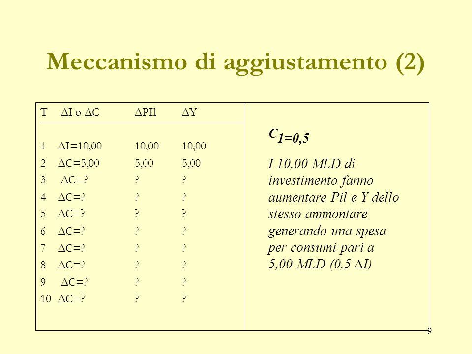 9 Meccanismo di aggiustamento (2) T ΔI o ΔCΔPIlΔY 1ΔI=10,00 10,00 10,00 2 ΔC=5,00 5,00 5,00 3 ΔC=?.