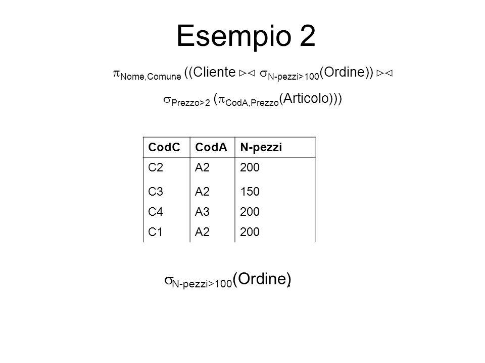 Esempio 2 CodCCodAN-pezzi C2A2200 C3A2150 C4A3200 C1A2200 N-pezzi>100 (Ordine) Nome,Comune ((Cliente N-pezzi>100 (Ordine)) Prezzo>2 ( CodA,Prezzo (Articolo)))