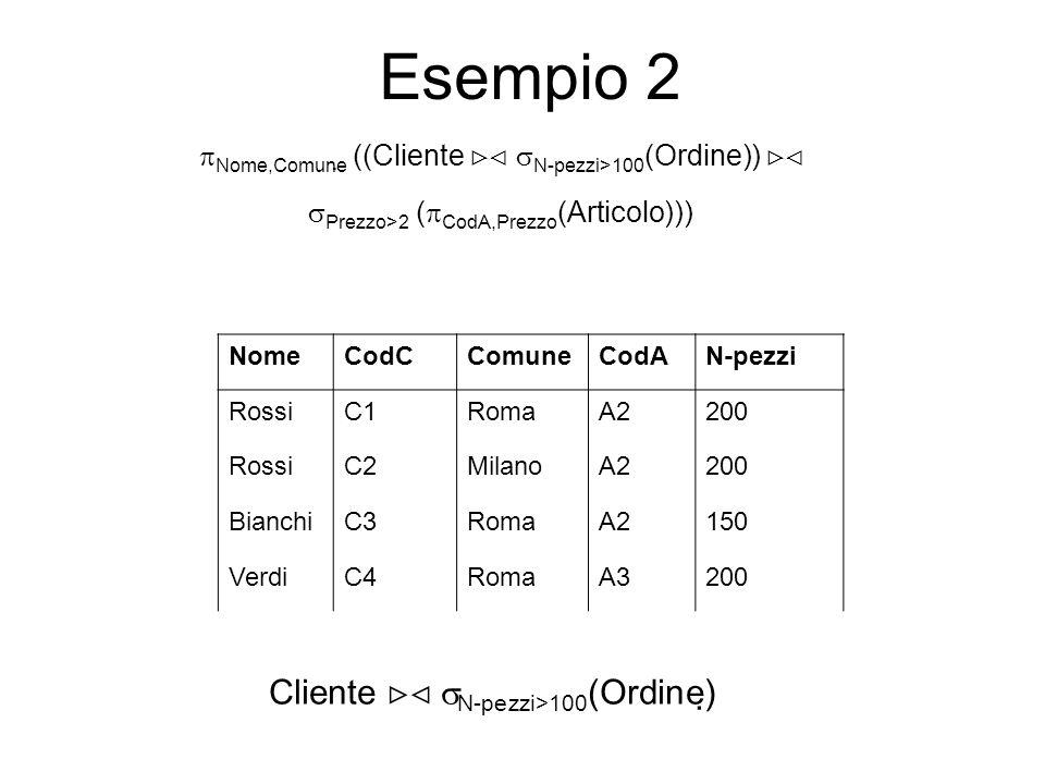 Esempio 2 Cliente N-pezzi>100 (Ordine) NomeCodCComuneCodAN-pezzi RossiC1RomaA2200 RossiC2MilanoA2200 BianchiC3RomaA2150 VerdiC4RomaA3200 Nome,Comune ((Cliente N-pezzi>100 (Ordine)) Prezzo>2 ( CodA,Prezzo (Articolo)))