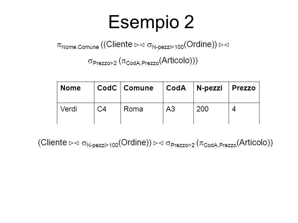 Esempio 2 NomeCodCComuneCodAN-pezziPrezzo VerdiC4RomaA32004 Nome,Comune ((Cliente N-pezzi>100 (Ordine)) Prezzo>2 ( CodA,Prezzo (Articolo))) (Cliente N-pezzi>100 (Ordine)) Prezzo>2 ( CodA,Prezzo (Articolo))