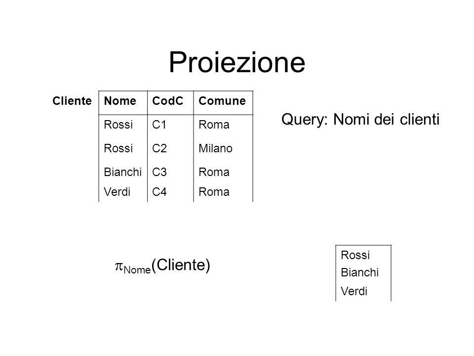 Proiezione ClienteNomeCodCComune RossiC1Roma RossiC2Milano BianchiC3Roma VerdiC4Roma Rossi Bianchi Verdi Query: Nomi dei clienti Nome (Cliente)