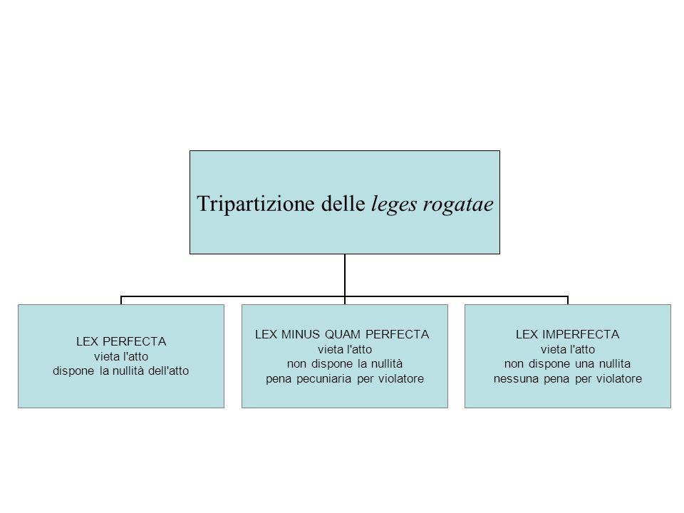 Tripartizione delle leges rogatae LEX PERFECTA vieta l'atto dispone la nullità dell'atto LEX MINUS QUAM PERFECTA vieta l'atto non dispone la nullità p