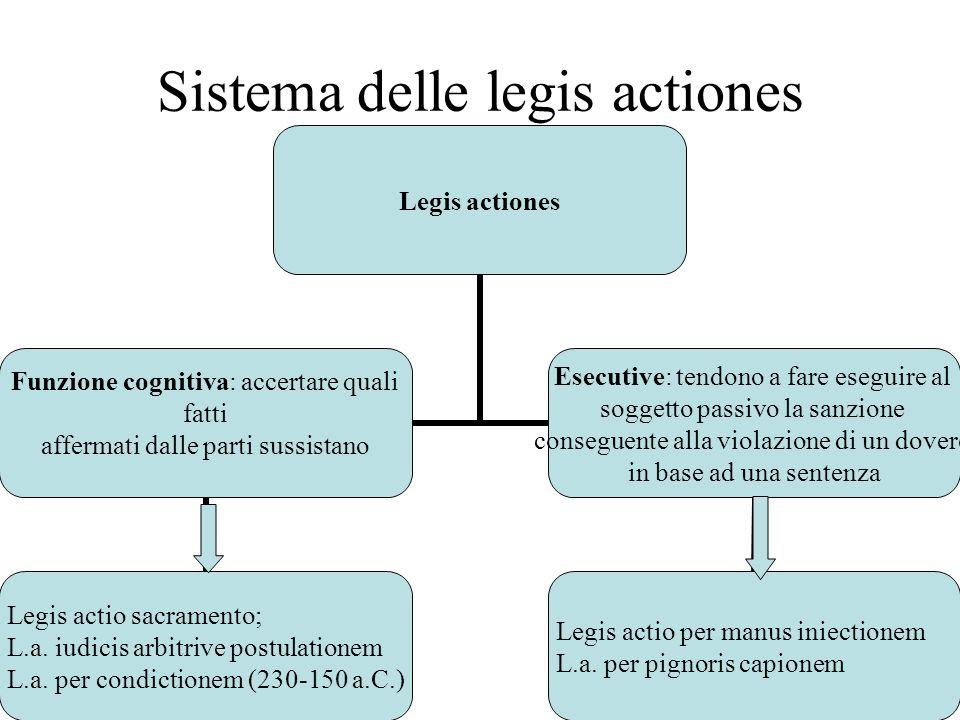 Sistema delle legis actiones Legis actiones Funzione cognitiva: accertare quali fatti affermati dalle parti sussistano Legis actio sacramento; L.a. iu
