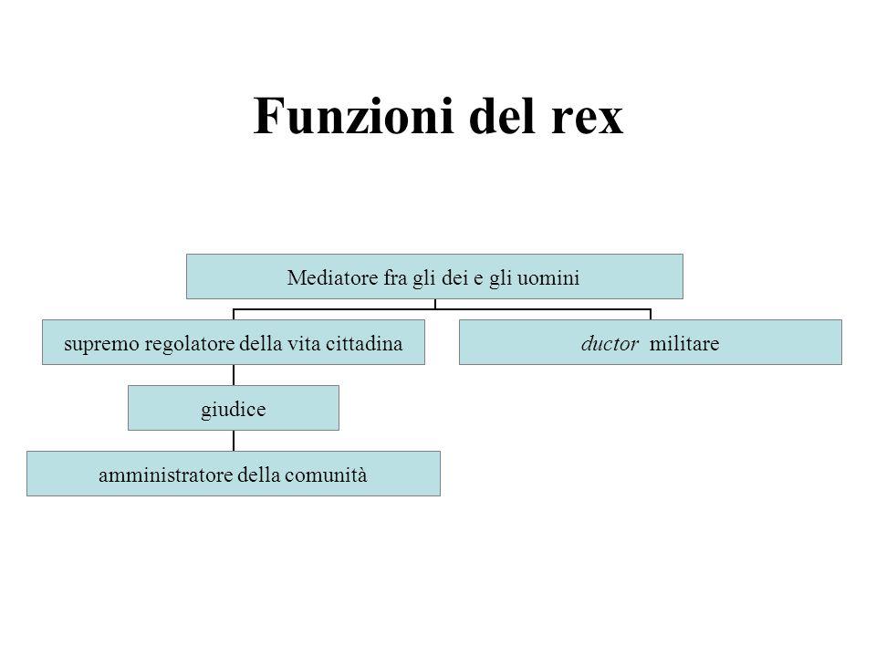 Nomina rex Scomparsa del rex interregnum creatio (fonte dei poteri civili) inauguratio (fonte dei poteri religiosi) lex curiata de imperio (fonte dei poteri militari)