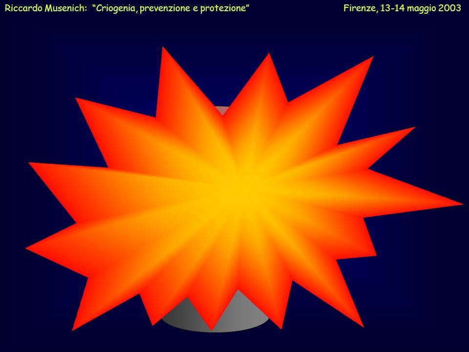 Tipo di gas T eb [K / °C] Volume del vapore a T eb Volume del gas a 20°C Elio (He) 4.2 / -269 8750 Azoto (N 2 ) 77.4 / -196 175694 Ossigeno (O 2 ) 90.2 / -183 238859 Argon (Ar) 87.3 / -186 245843 Metano (CH 4 ) 111.7 / -161 236635 Volume di alcuni gas alla temperatura di ebollizione rapportati al volume del liquido Riccardo Musenich: Criogenia, prevenzione e protezione Firenze, 13-14 maggio 2003